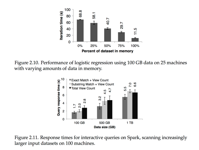 Behaviour of Spark with less/more RAM, extracted from http://www.eecs.berkeley.edu/Pubs/TechRpts/2014/EECS-2014-12.pdf