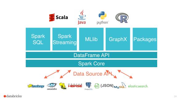RDDs are the new bytecode of Apache Spark | O  Girardot