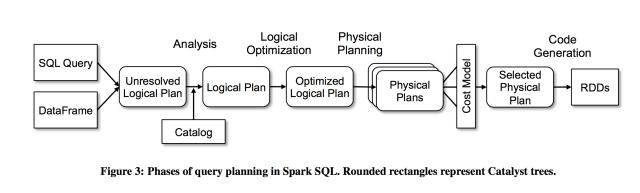 spark SQL pipeline